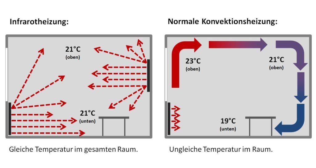 Vergleich Konvektionswärme und Infrarotstrahlung durch Hell- und Dunkelstrahler