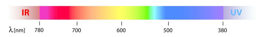 Infrarotstrahlung Strahlungsarten Sonnenstrahlen