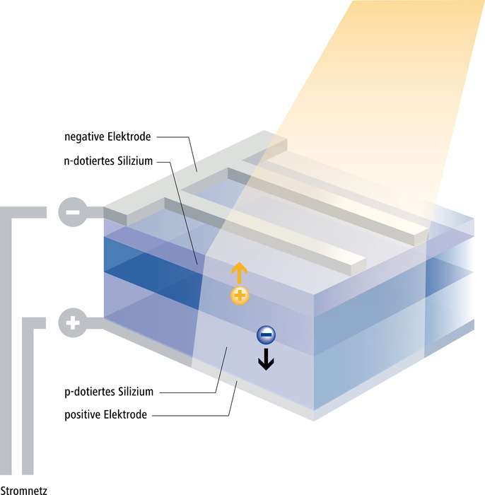 So funktioniert die Energiegewinnung für eine Photovoltaik Heizung