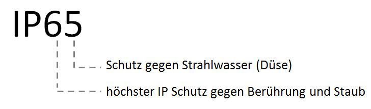IP Schutzart Beispiel aus der IP Schutzklassen Tabelle