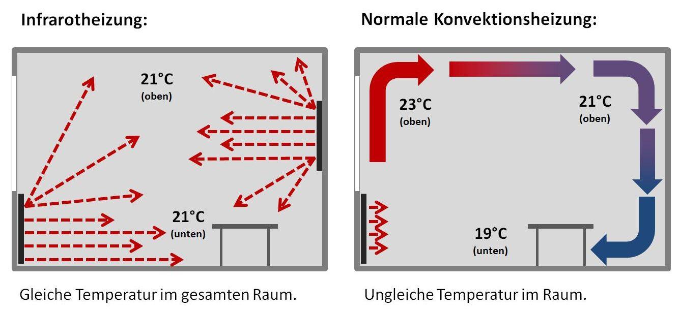 Infrarotheizung Funktionsweise Vergleich Wirkung Konvektion